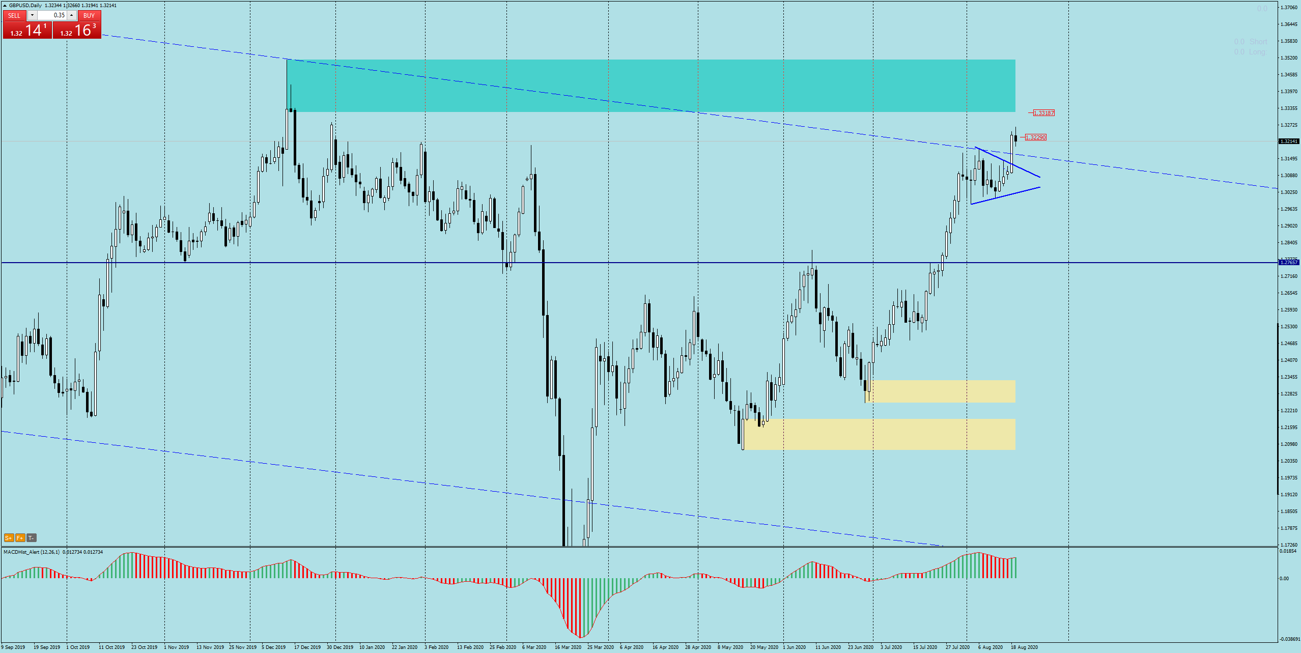 GBPUSD DAILY AUGUST