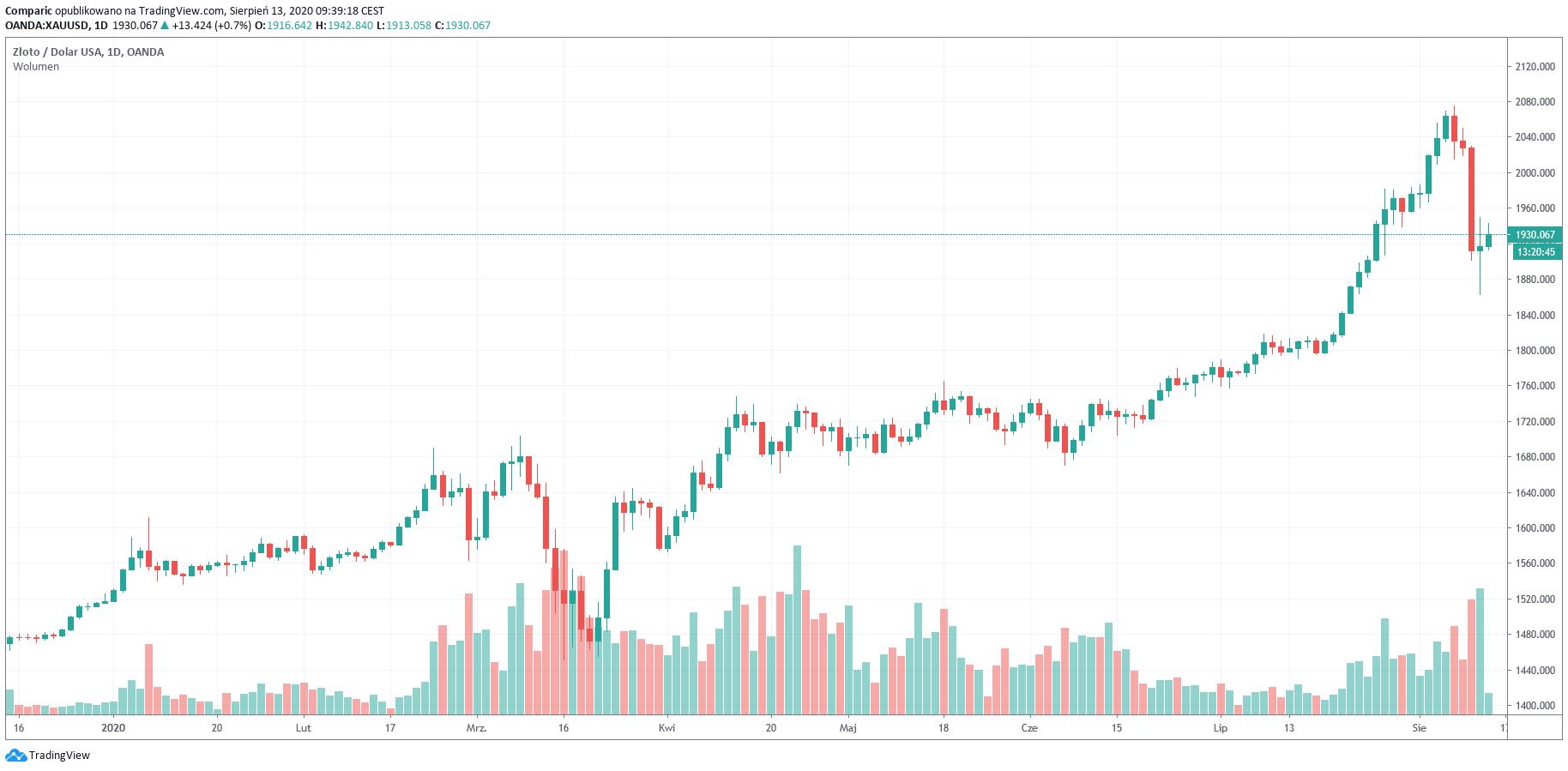 Cena złota w czwartek powyżej 1930 dol., w środę niezwykle burzliwy dzień dla kursu kruszczu