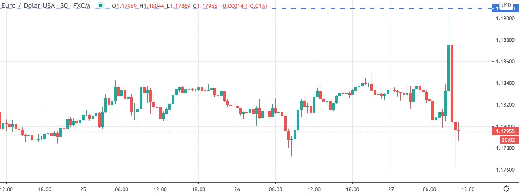 Kurs EURUSD na interwale M30, tradingview
