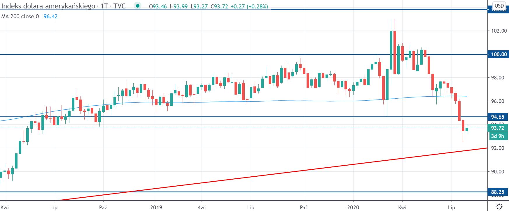 Kurs dolara (DXY) na interwale tygodniowym, tradingview