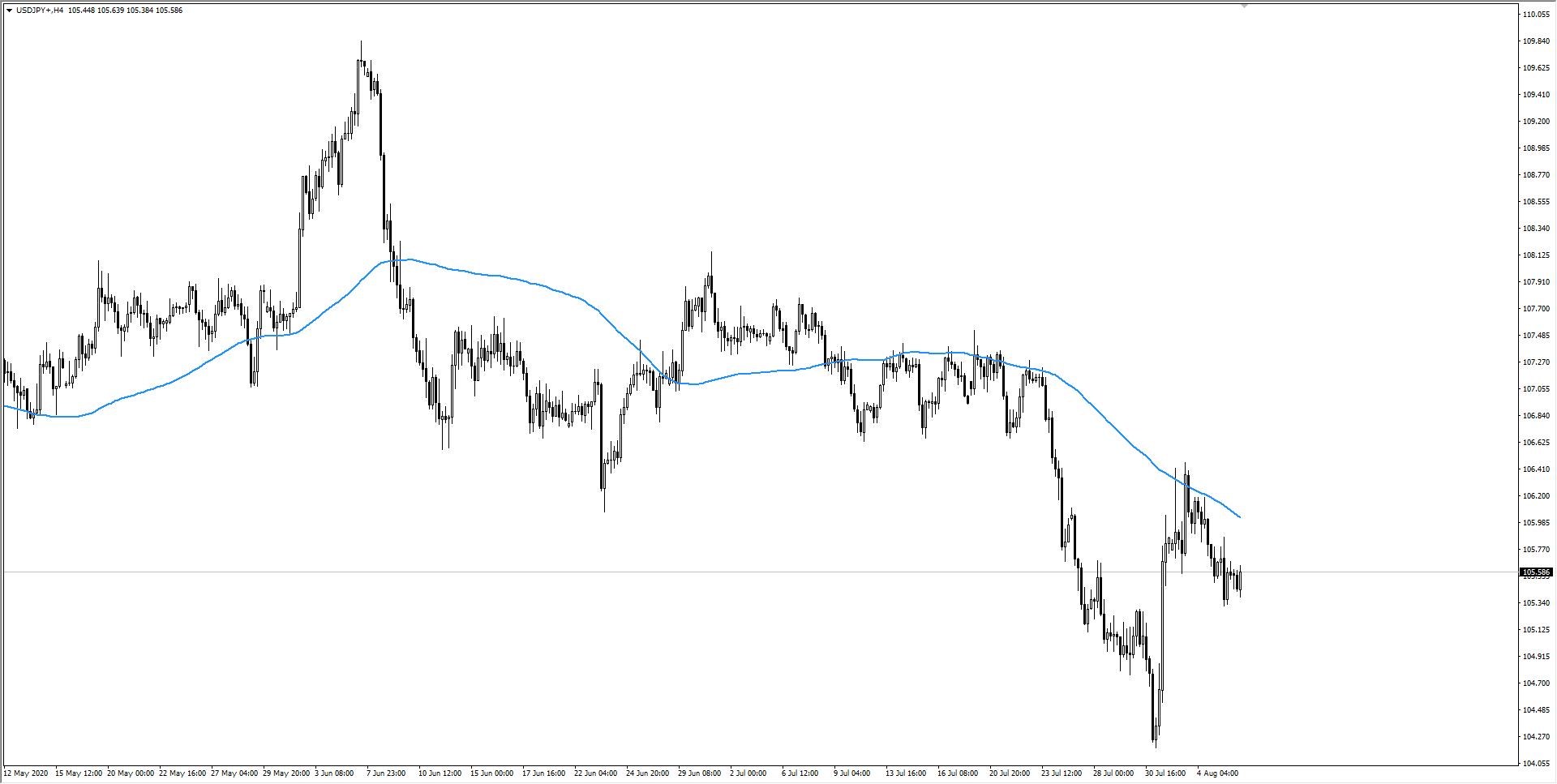 wykres Kurs dolara USDJPY 06.08.2020