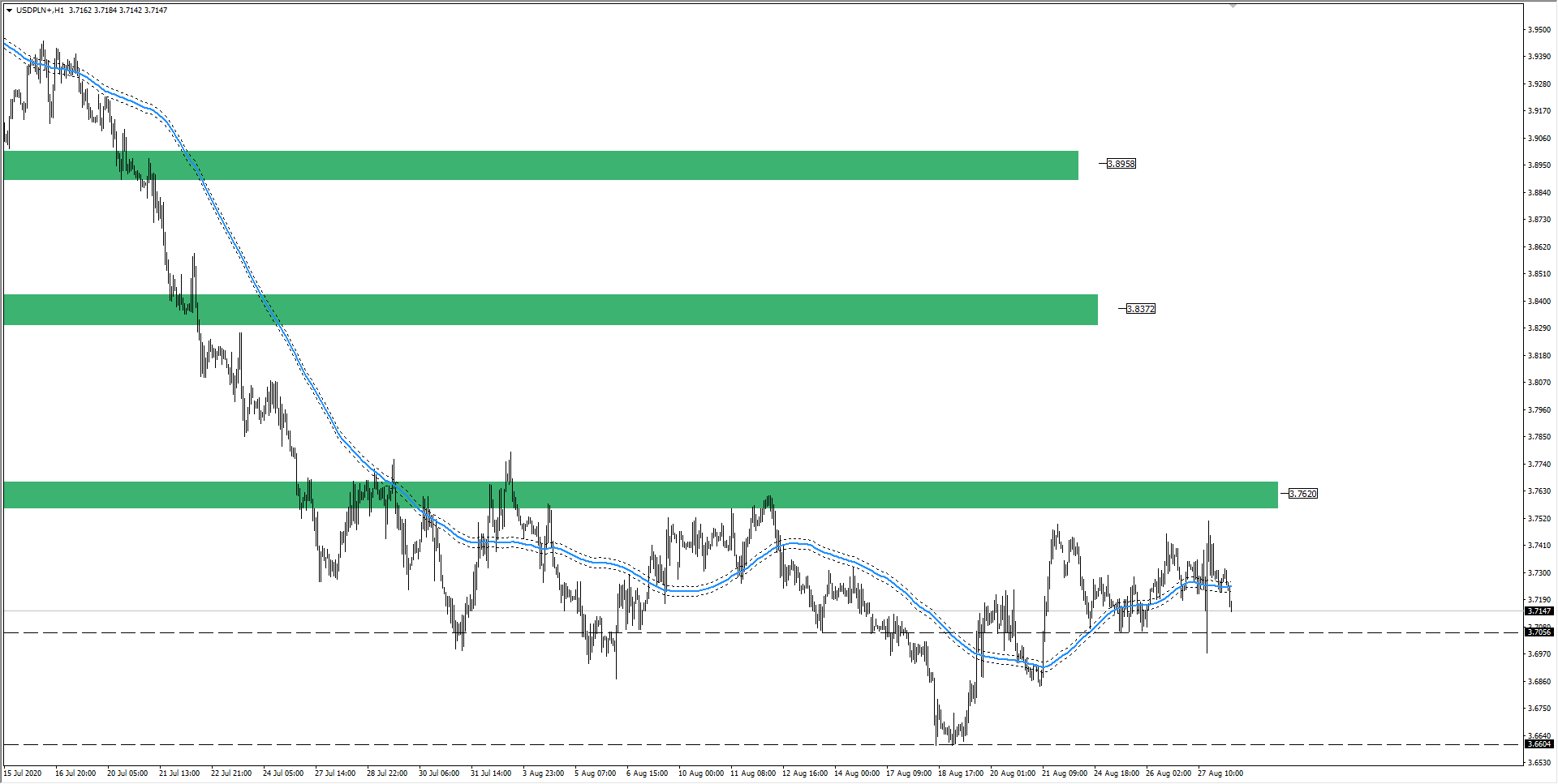 wykres Kurs dolara USDPLN H1 28.08.2020