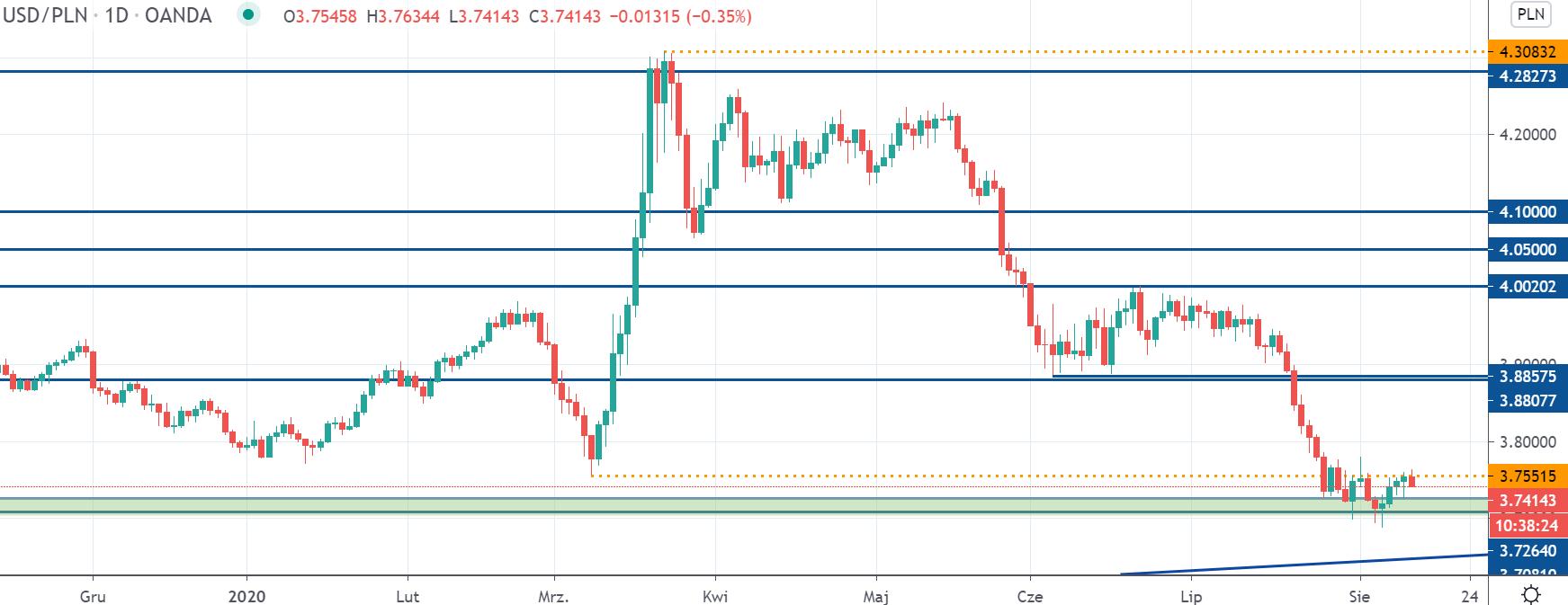 Kurs dolara spada poniżej 3,75 zł. USDPLN zakończył korektę wzrostową