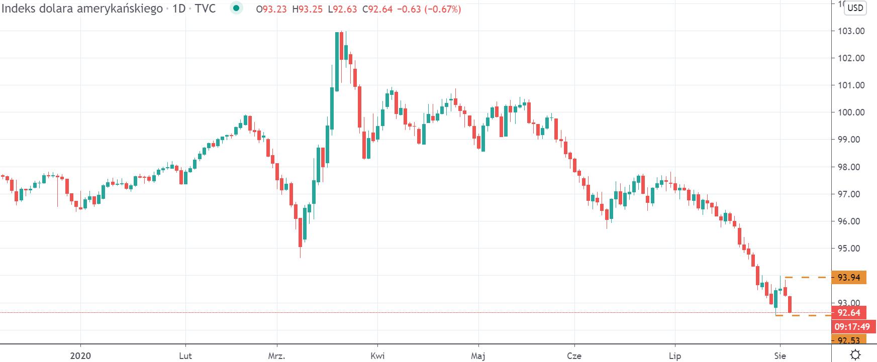 Kurs indeksu dolara (DXY) na interwale dziennym, tradingview
