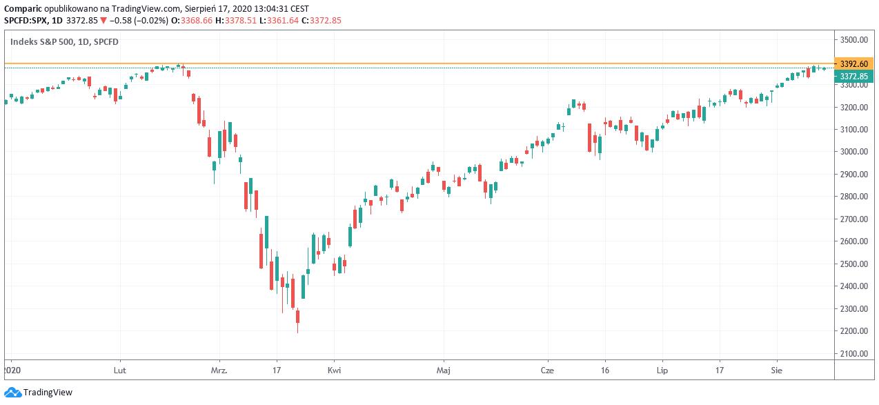 S&P 500 zagrożony korektą, jak wynika z zachowania 10-letnich obligacji USA