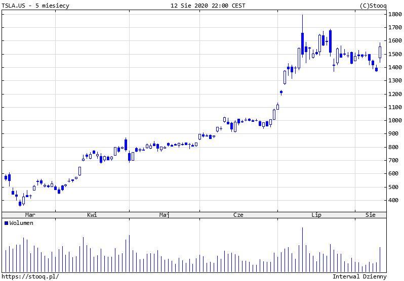 Tesla: split wywołał wzrost kursu akcji o ponad 13%