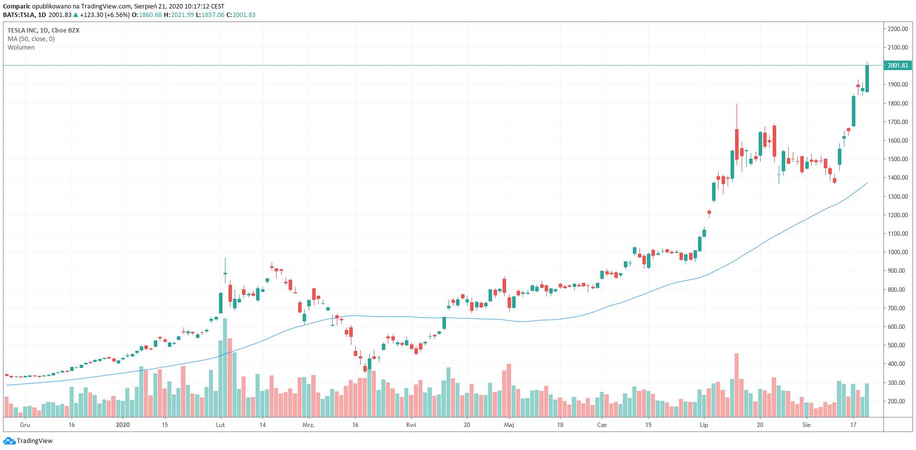 Tesla powyżej 2000 dol.! Niesamowity wzrost akcji spółki staje się faktem.