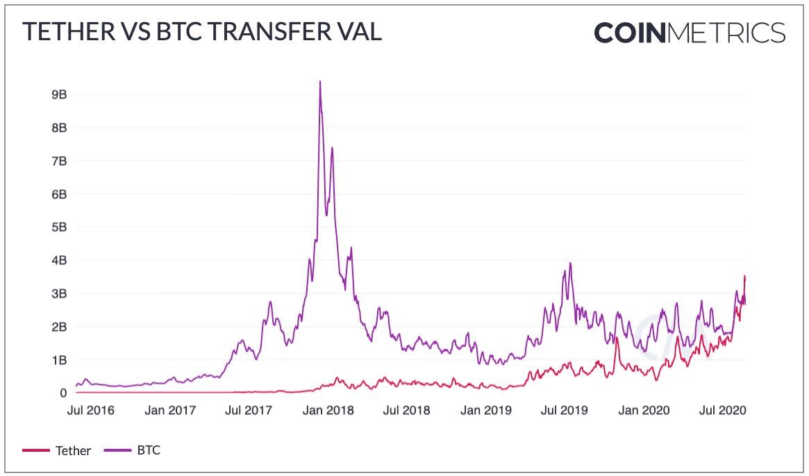 Bitcoin przegrywa z Tether w łącznej wartości transakcji w sierpniu