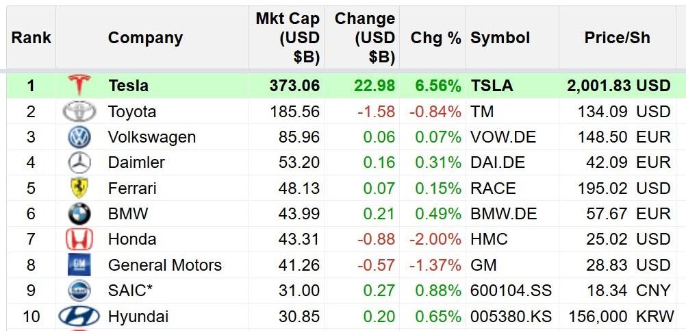Tesla powyżej 2000 dol.! Niesamowity wzrost akcji spółki staje się faktem