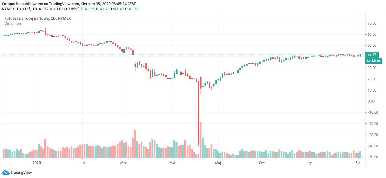 Ropa Brent blisko 44,5 dol. za baryłkę. Amerykańskie zapasy ropy kurczą się