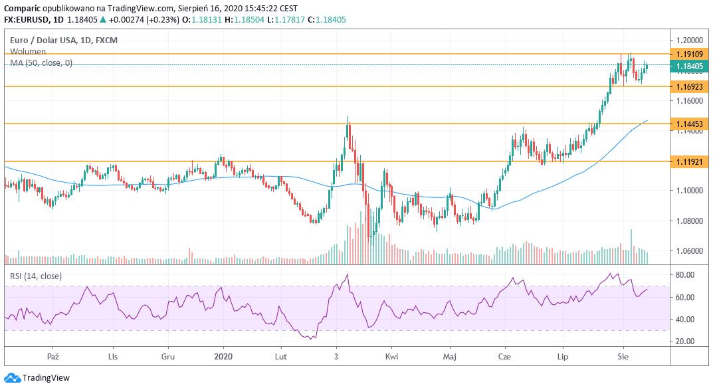 Kurs dolara kandyjskiego największym wygranym tygodnia! EUR i GBP najsilniejszymi walutami G8