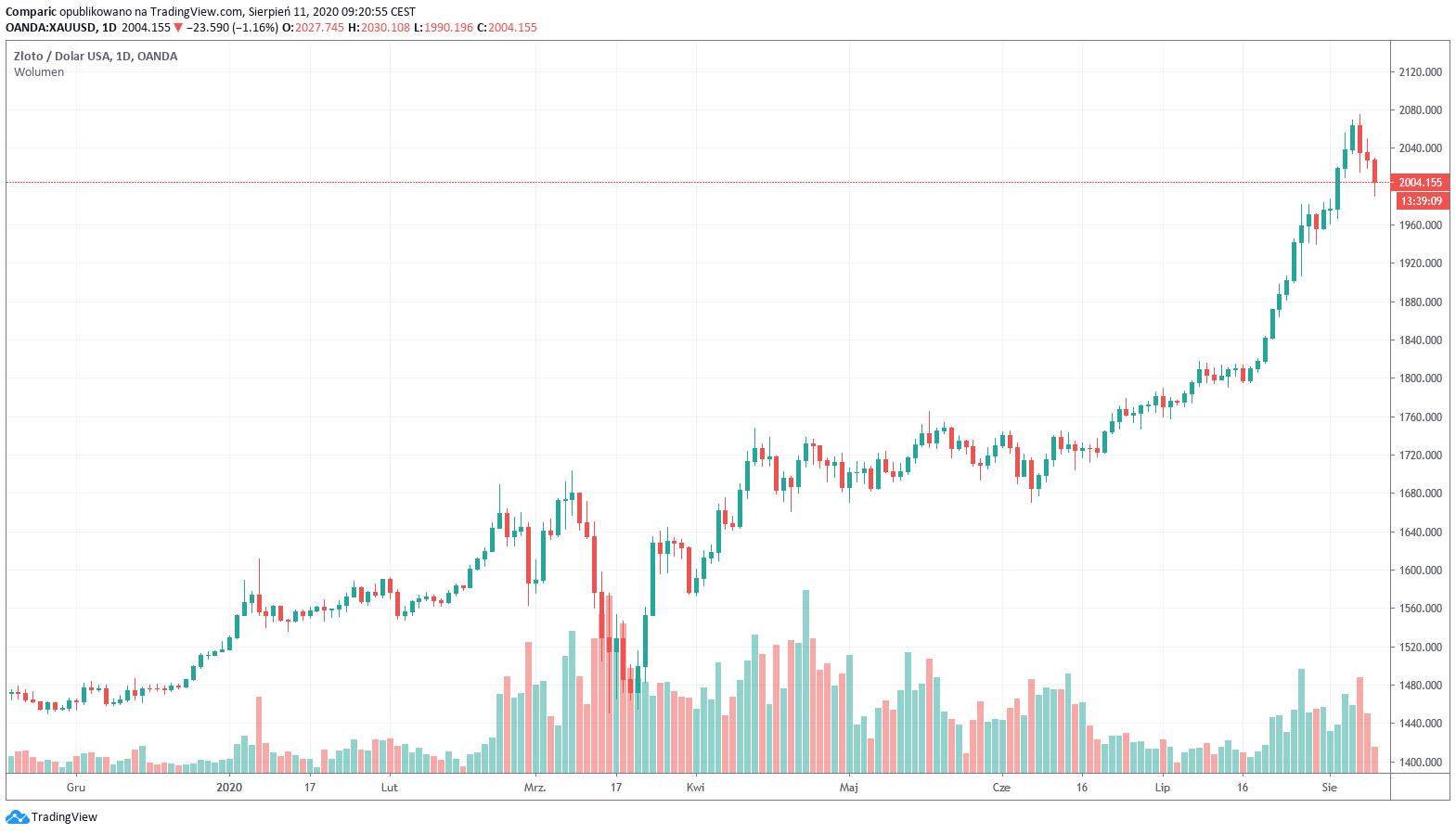 Cena złota spada nawet do 1990 dol., inwestorzy realizują zyski.
