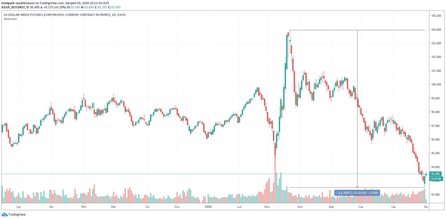 Kurs dolara traci 10%. USD wysyła rynkom ważne ostrzeżenie
