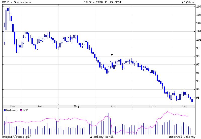 Kurs funta (GBP/USD) mocno w górę. Dolar słabnie wobec walut G8