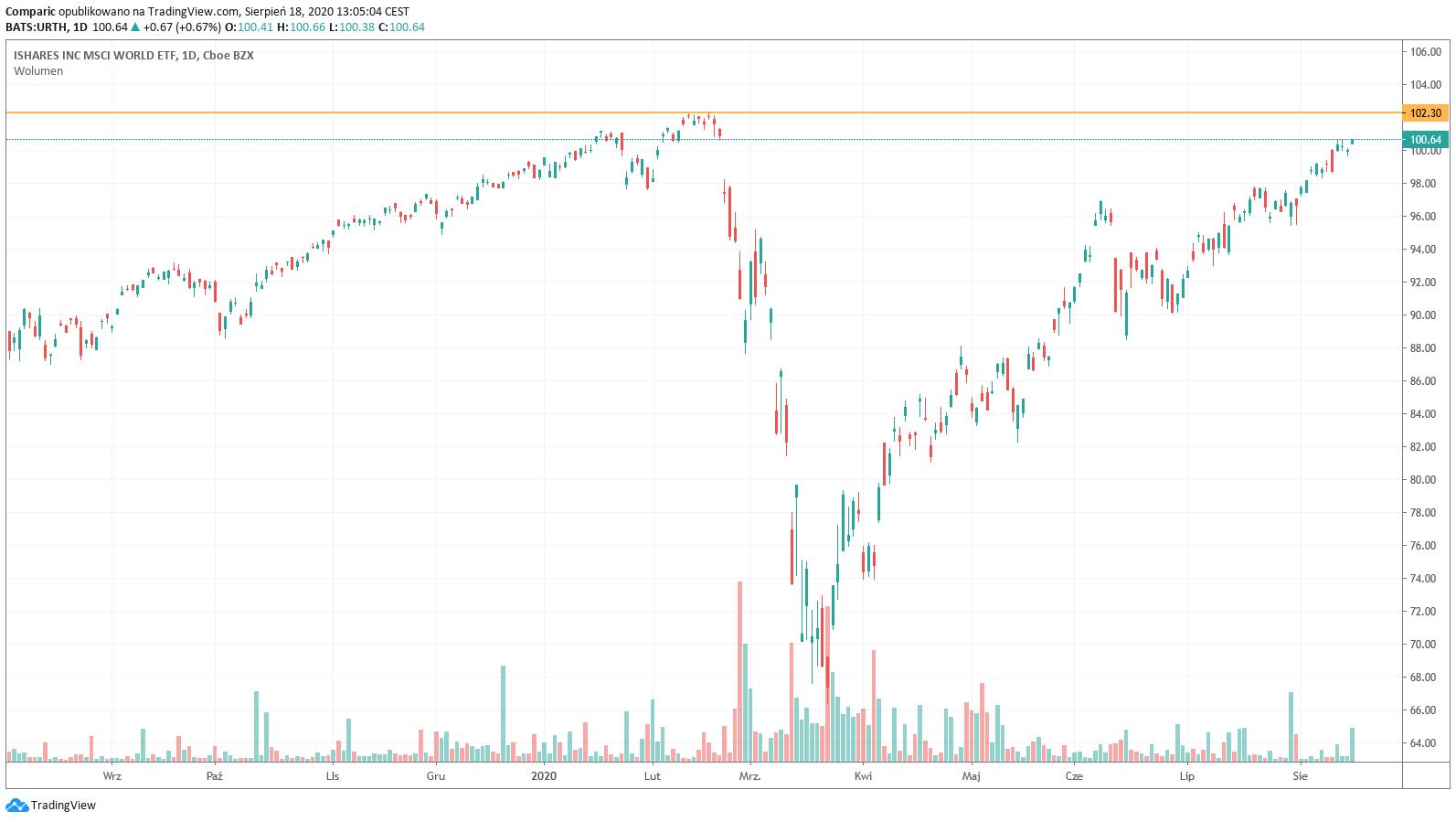Bank of America: inwestorzy twierdzą, że mamy do czynienia z rynkiem byka