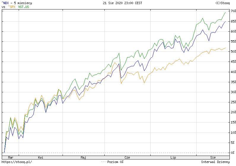 NASDAQ nagrzany do czerwoności. JP Morgan widzi jednak dalsze wzrosty