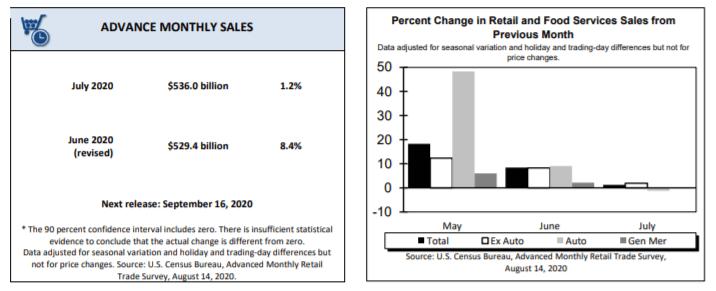 Dane o sprzedaży detalicznej w USA