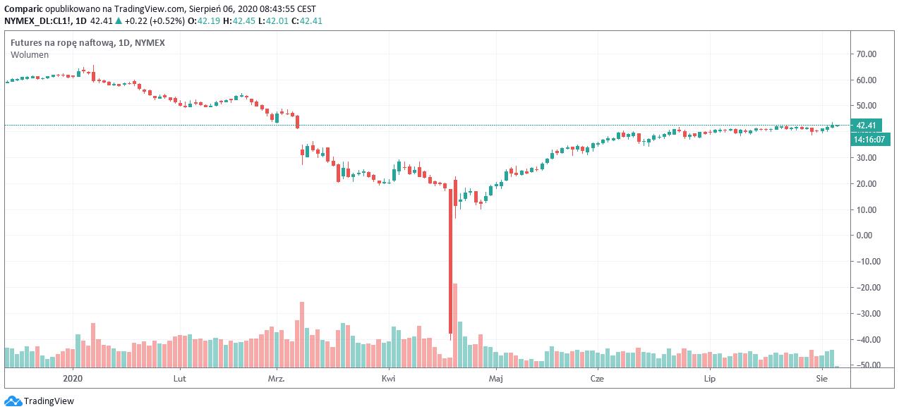 Cena ropy Brent wybiła się nawet powyżej 46 dol., amerykańskie zapasy topnieją powyżej oczekiwań