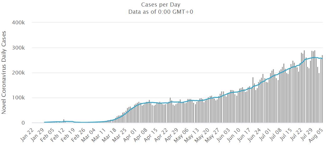Liczba zarażonych 6 sierpnia