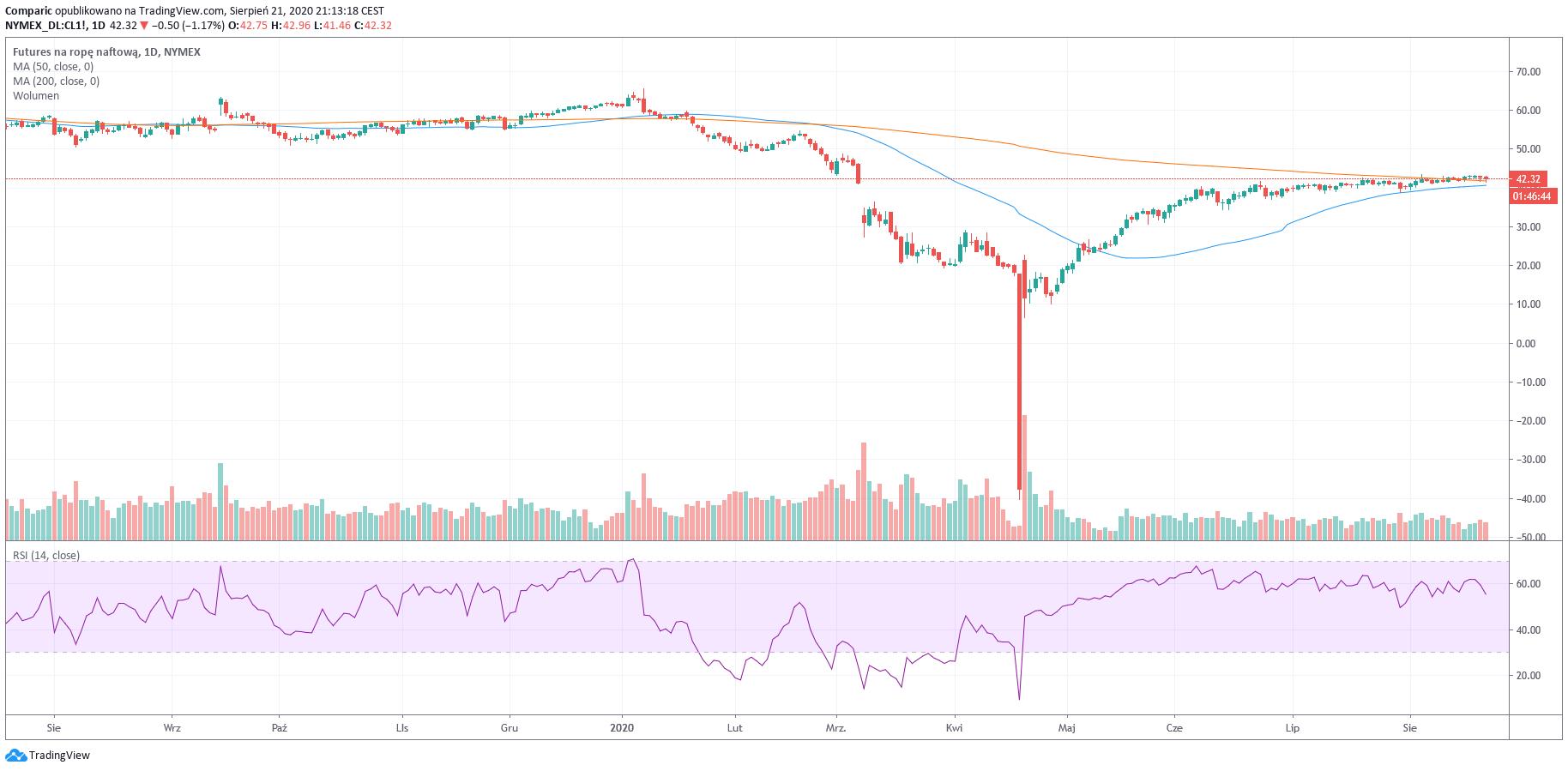 Blok po 22 – 21 sierpnia 2020: GBP/USD, ropa WTI