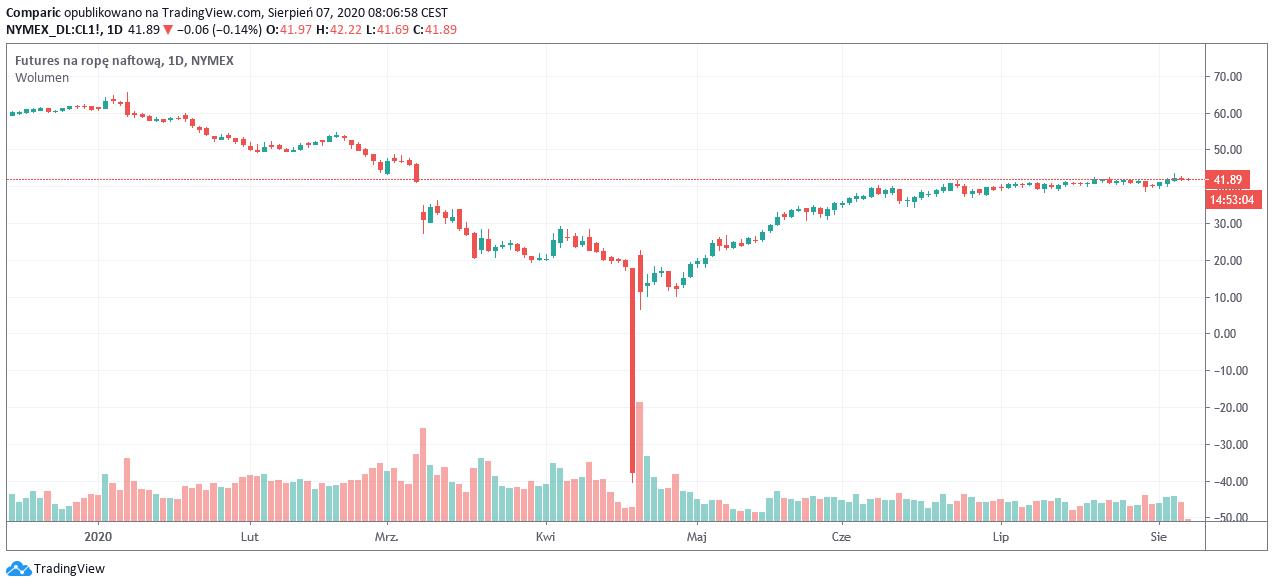 Cena ropy WTI ponownie poniżej 42 dol. Czy pakiet stymulacyjny w USA pomoże cenom ropy?