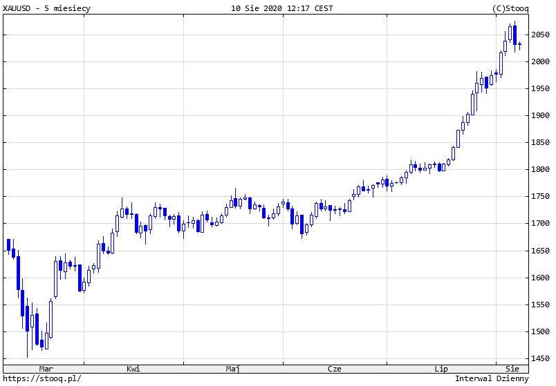 Cena złota w okolicach 2030 dol., kurs kontynuuje silne spadki z piątku.