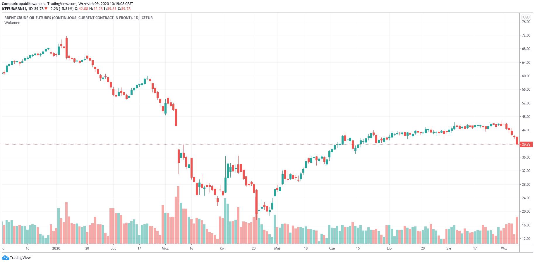Ropa WTI potaniała o 15% w 4 dni. Kiedy zakończą się spadki?