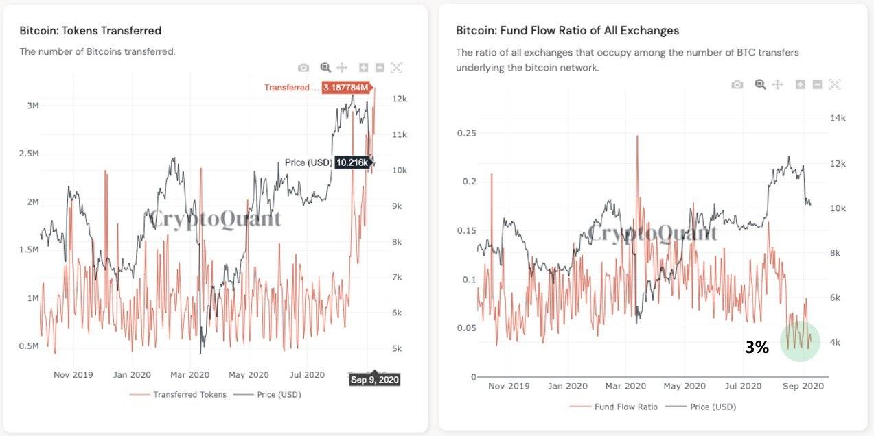 Dane on-chain sygnalizują większą ilość transakcji BTC. To byczy sygnał?