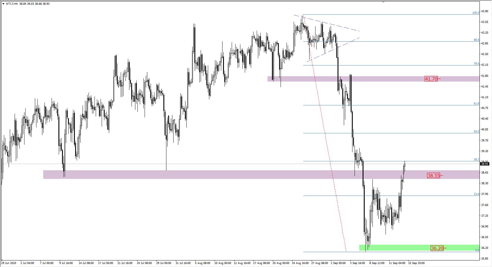 Wykres ropy WTI