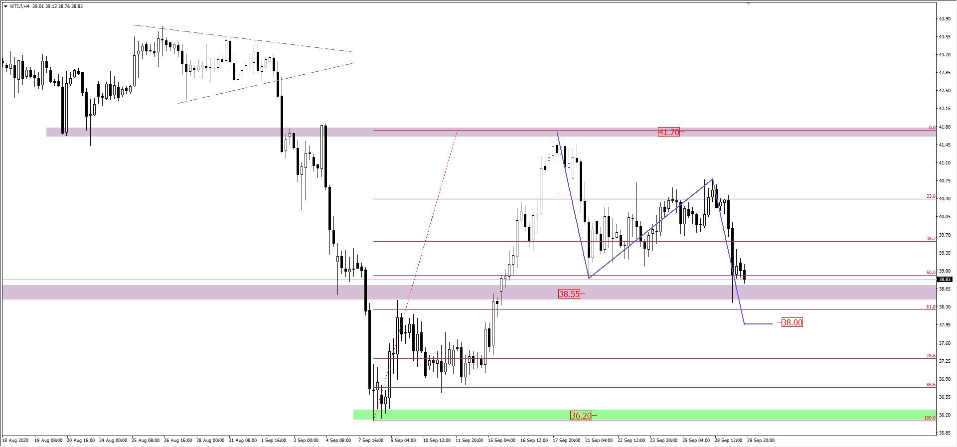Wykres ropy