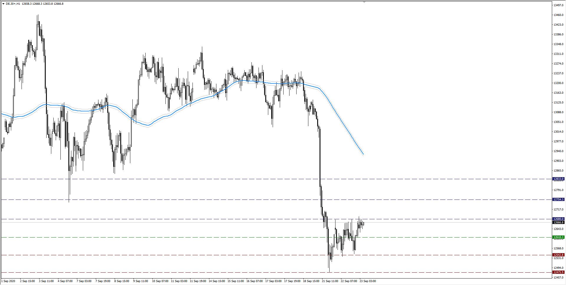 wykres DAX H1 23.09.2020