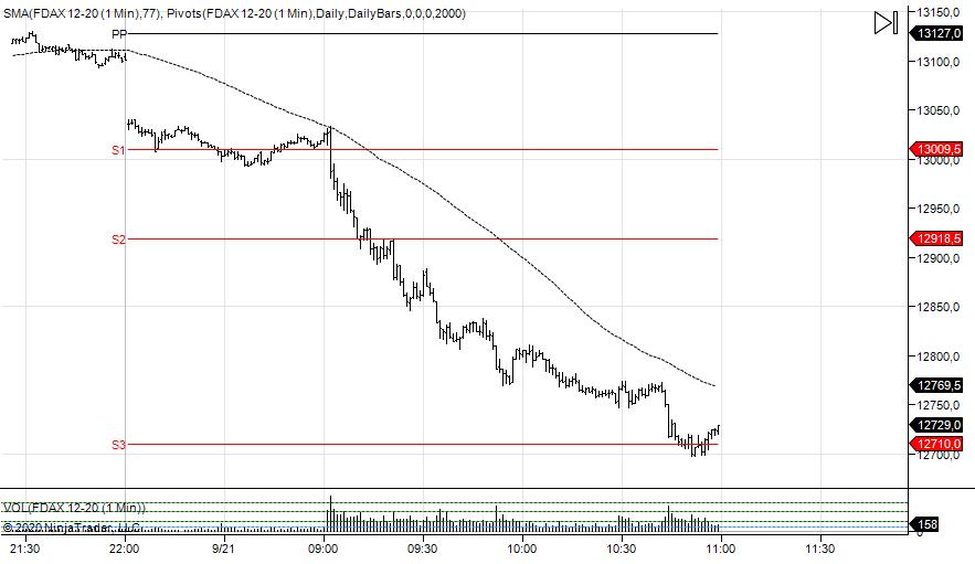 wykres DAX M1 21.09.2020