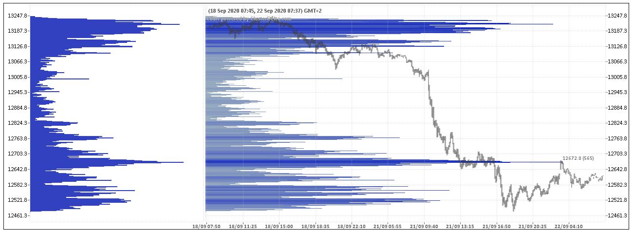 wykres DAX Profil wolumenowy 22.09.2020