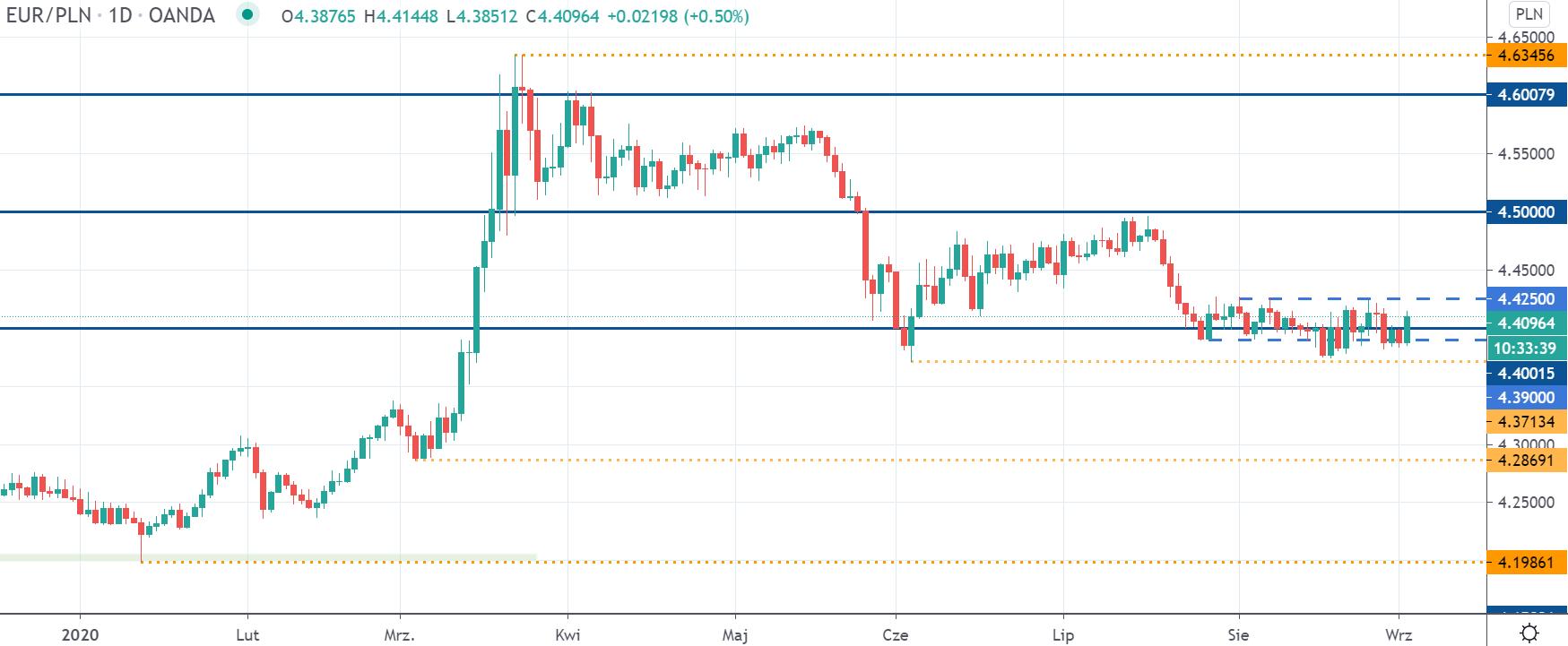 EURPLN silnie odbija od 4,40 zł. Kurs euro ponownie blisko górnego ograniczenia konsolidacji