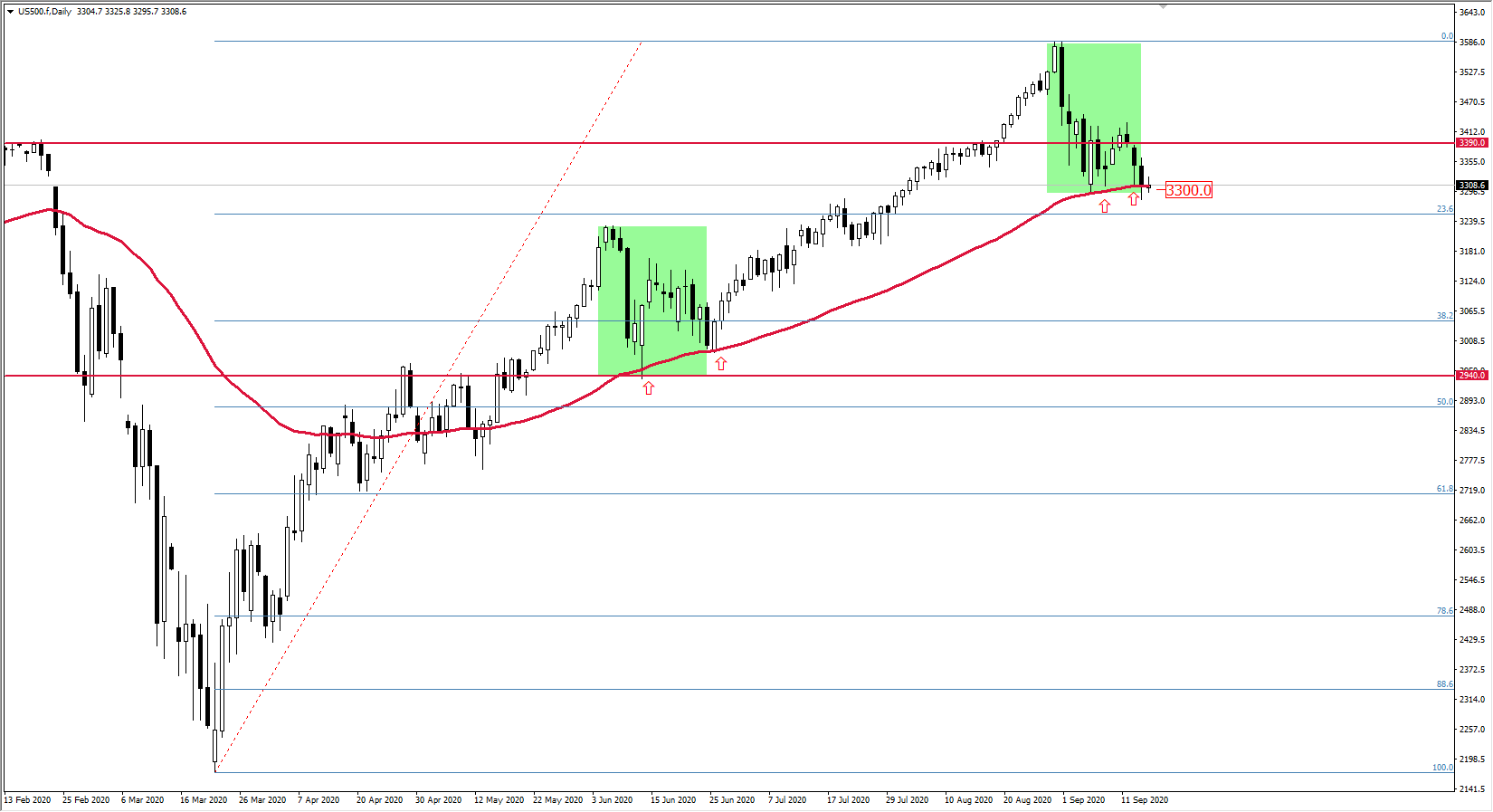 Wykres S&P500