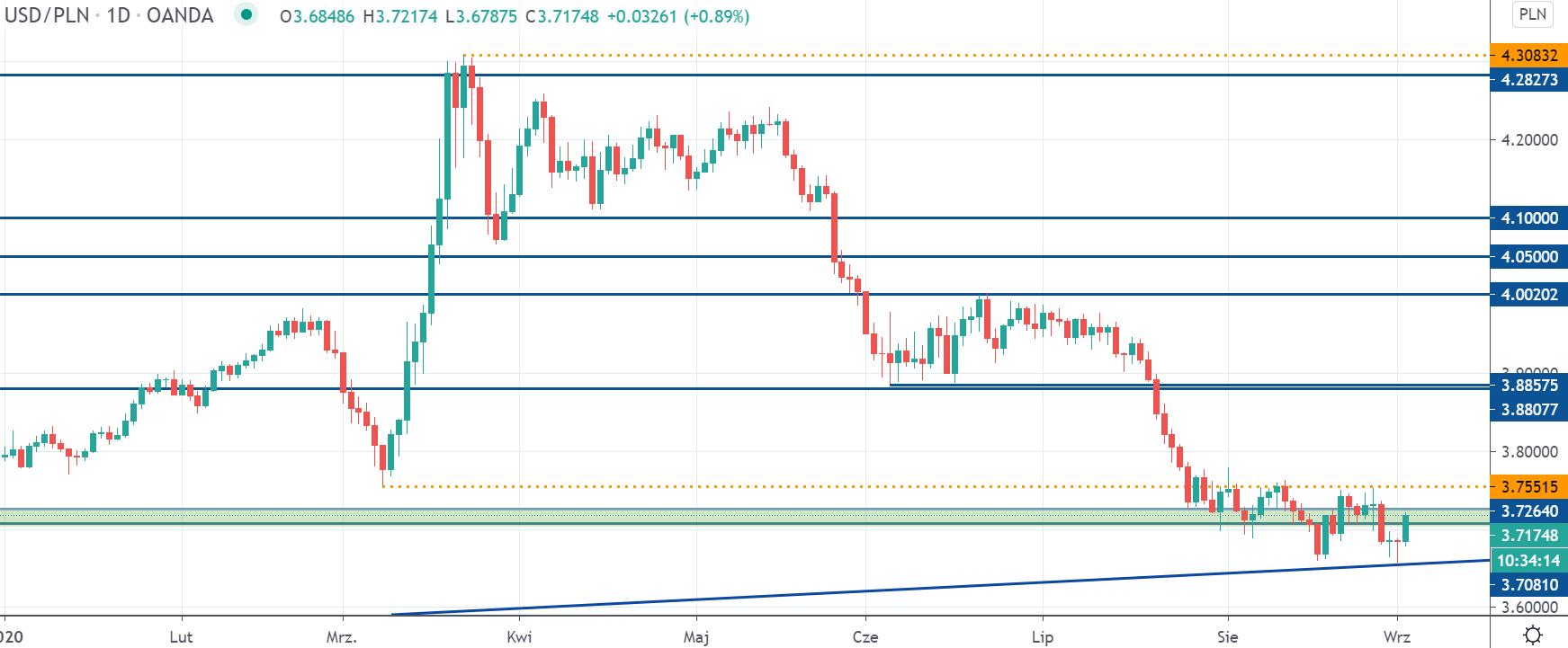 Kurs dolara reaguje na wzrostową linię trendu. USDPLN ponownie na poziomie 3,72 zł