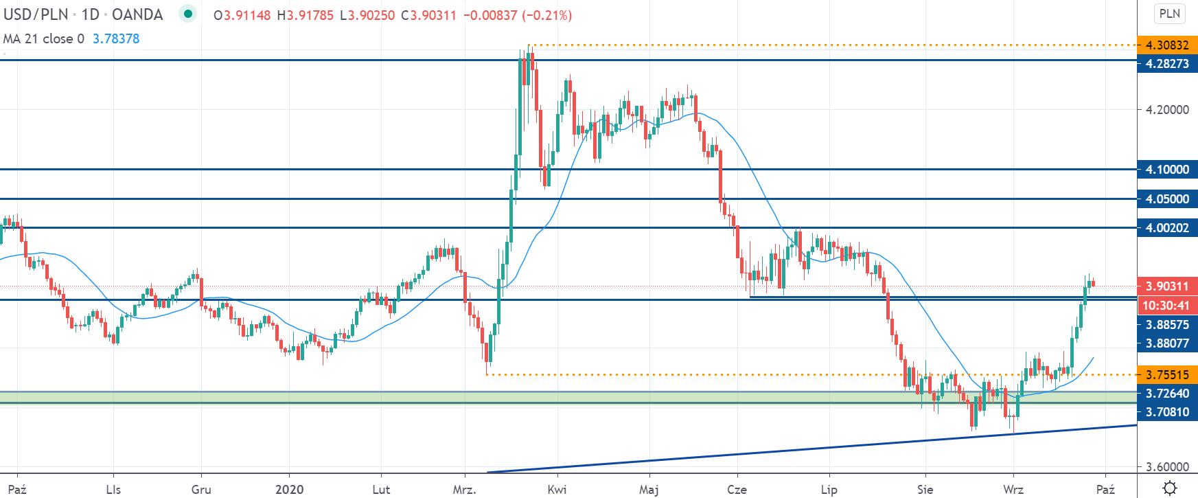 Kurs dolara w poniedziałek przerywa 5. sesji wzrostowych. USDPLN coraz bliżej 3,90 zł