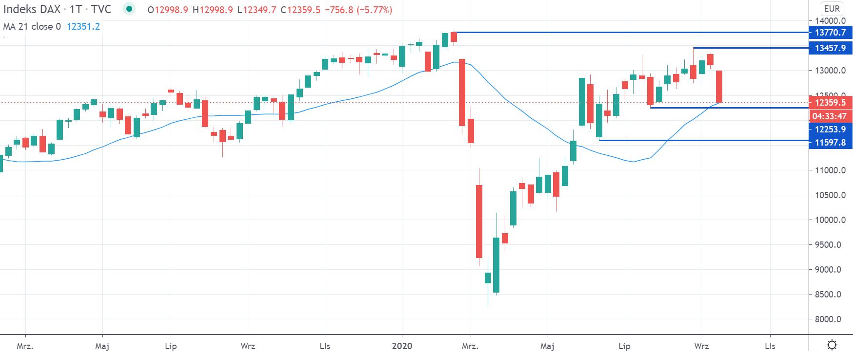 Kurs indeksu DAX na interwale tygodniowym, tradingview