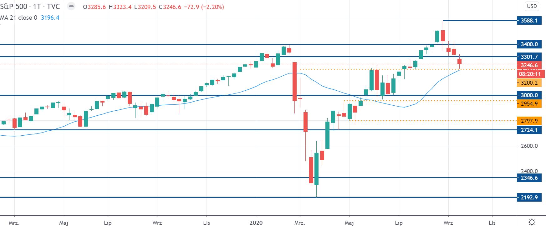 Kurs indeksu S&P 500 na interwale tygodniowym, tradingview