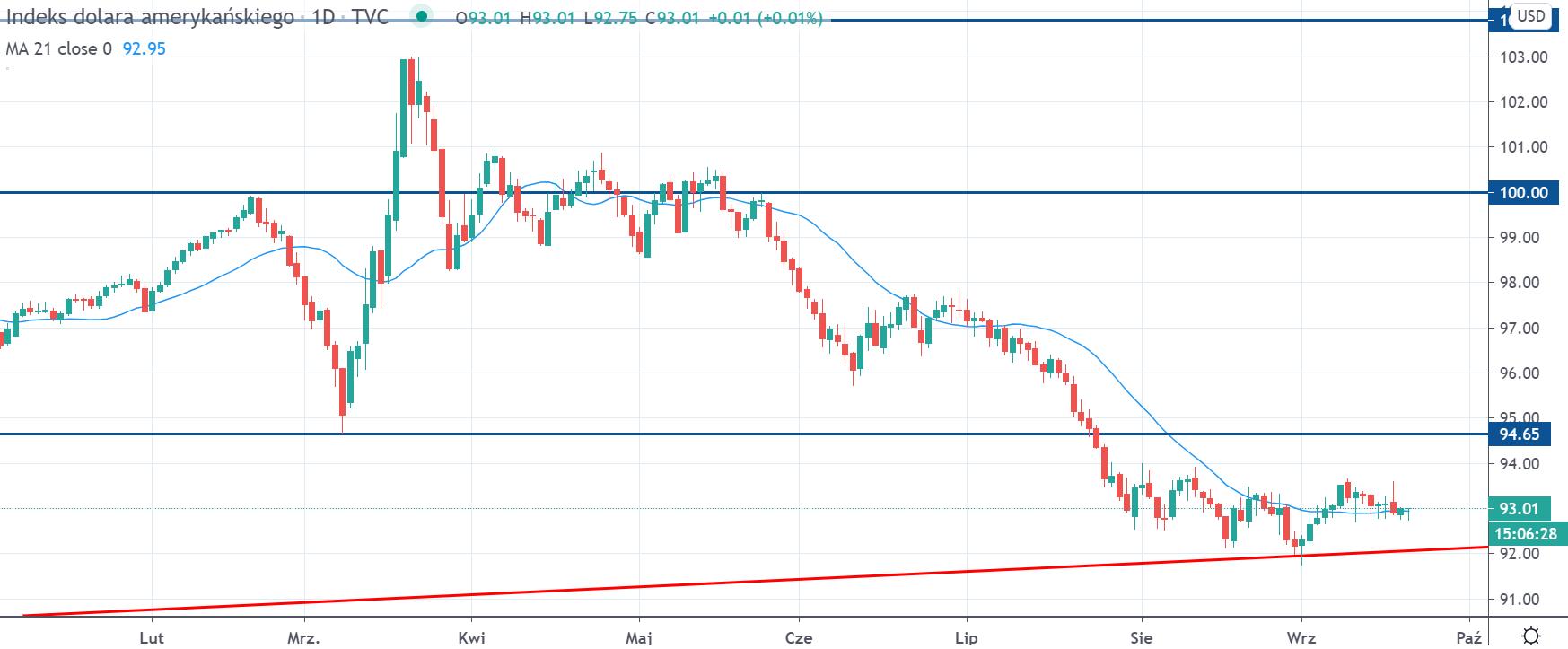 Kurs indeksu dolara na interwale dziennym, tradingview