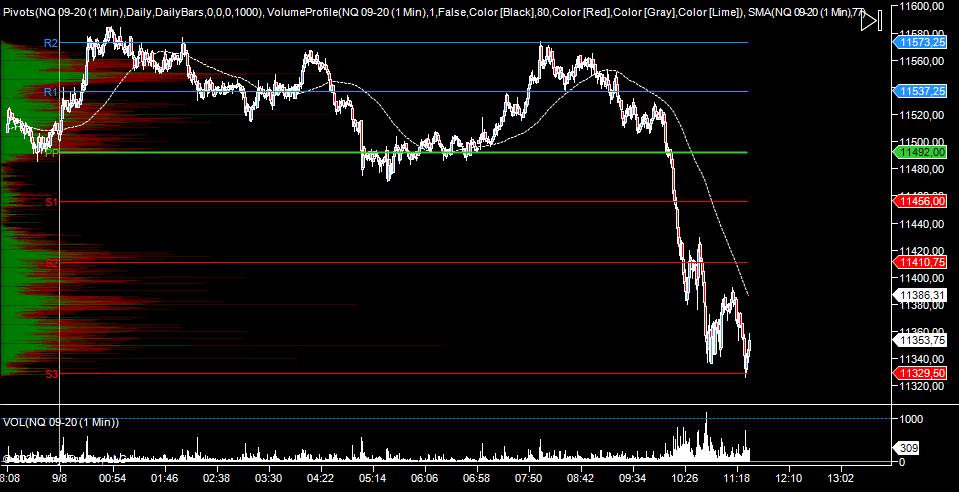 wykres NQ M5 08.09.2020