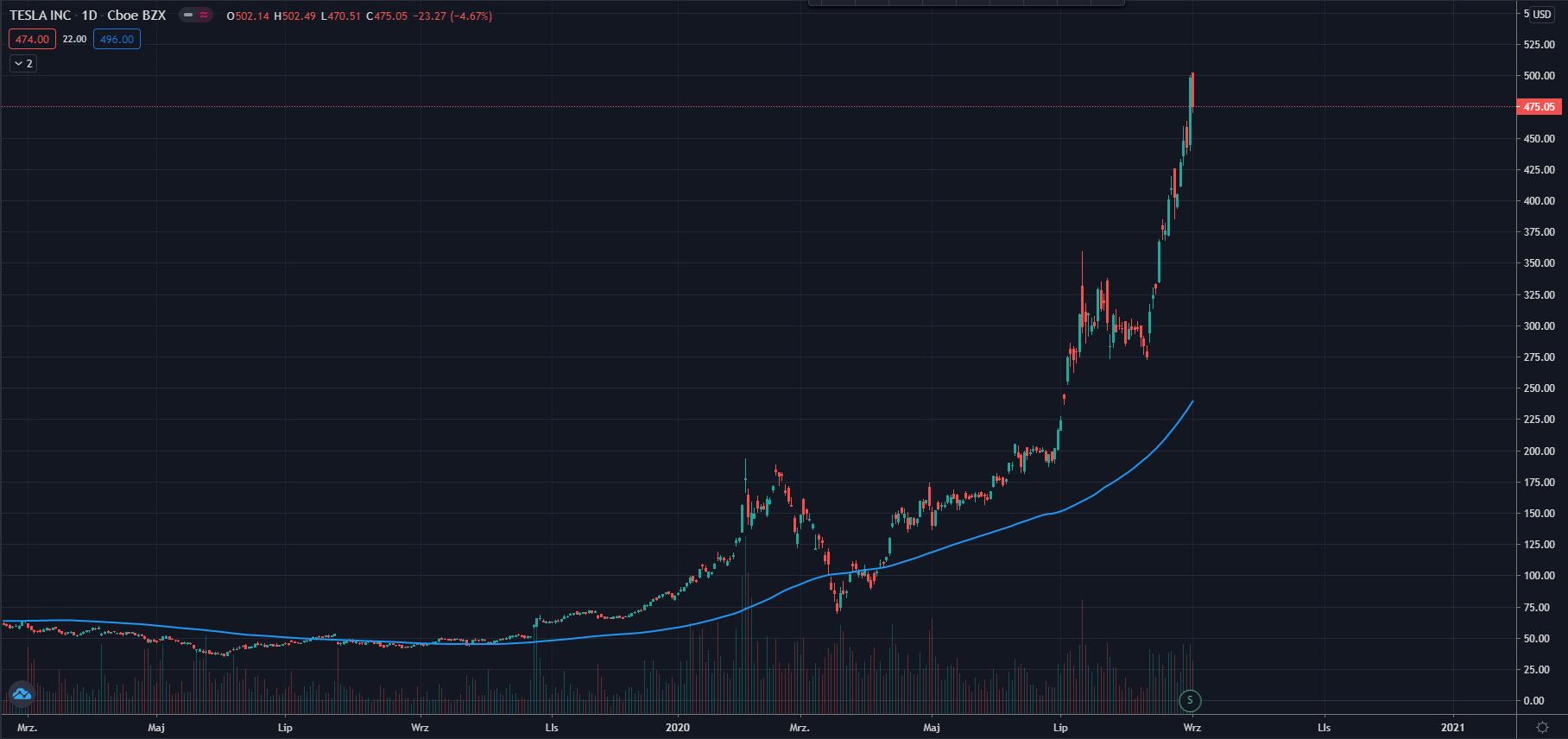 wykres Tesla H4 02.09.2020