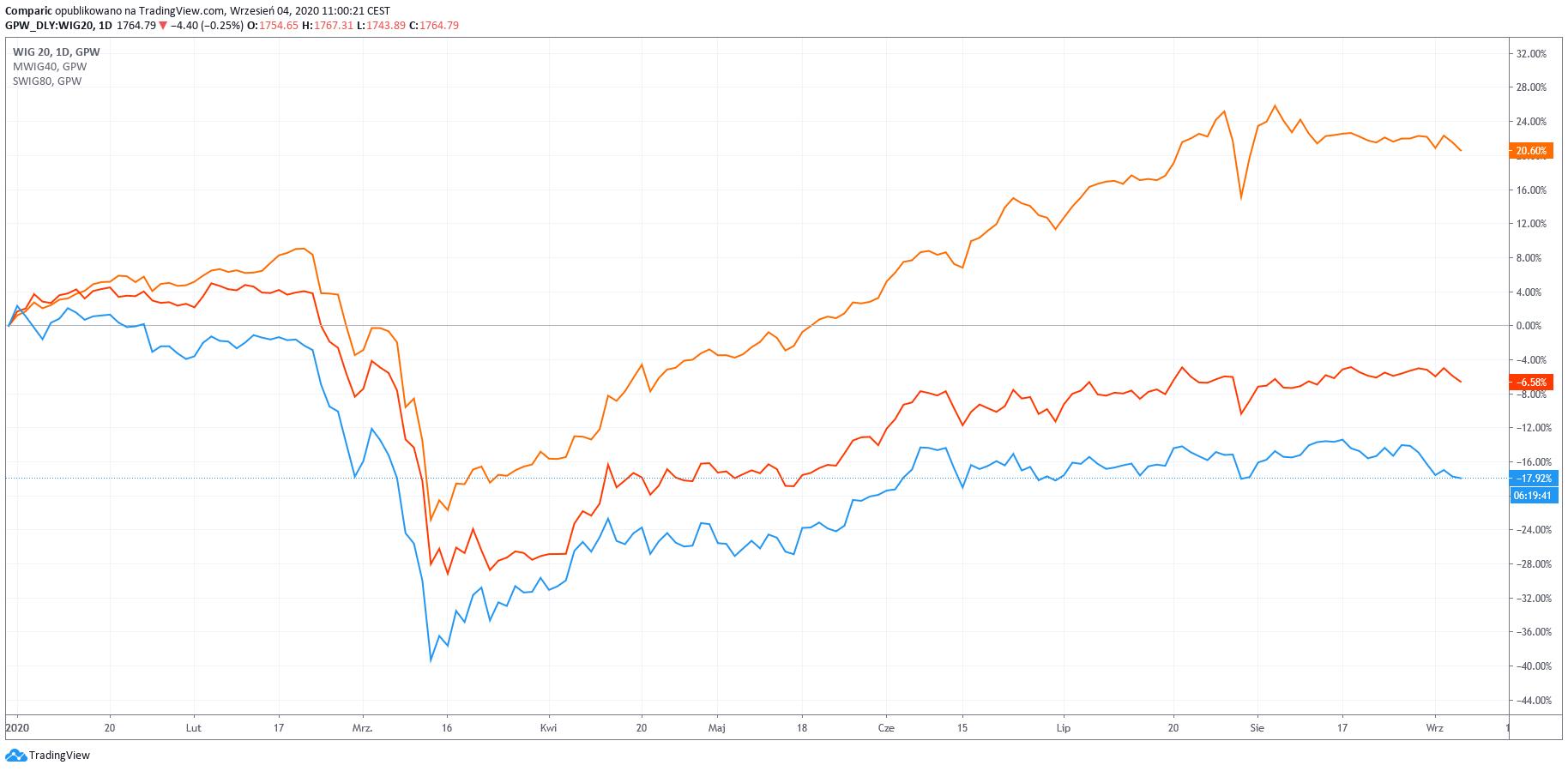 XTB i Datawalk wchodzą do mWIG40. Sporo roszad w składzie indeksów na GPW