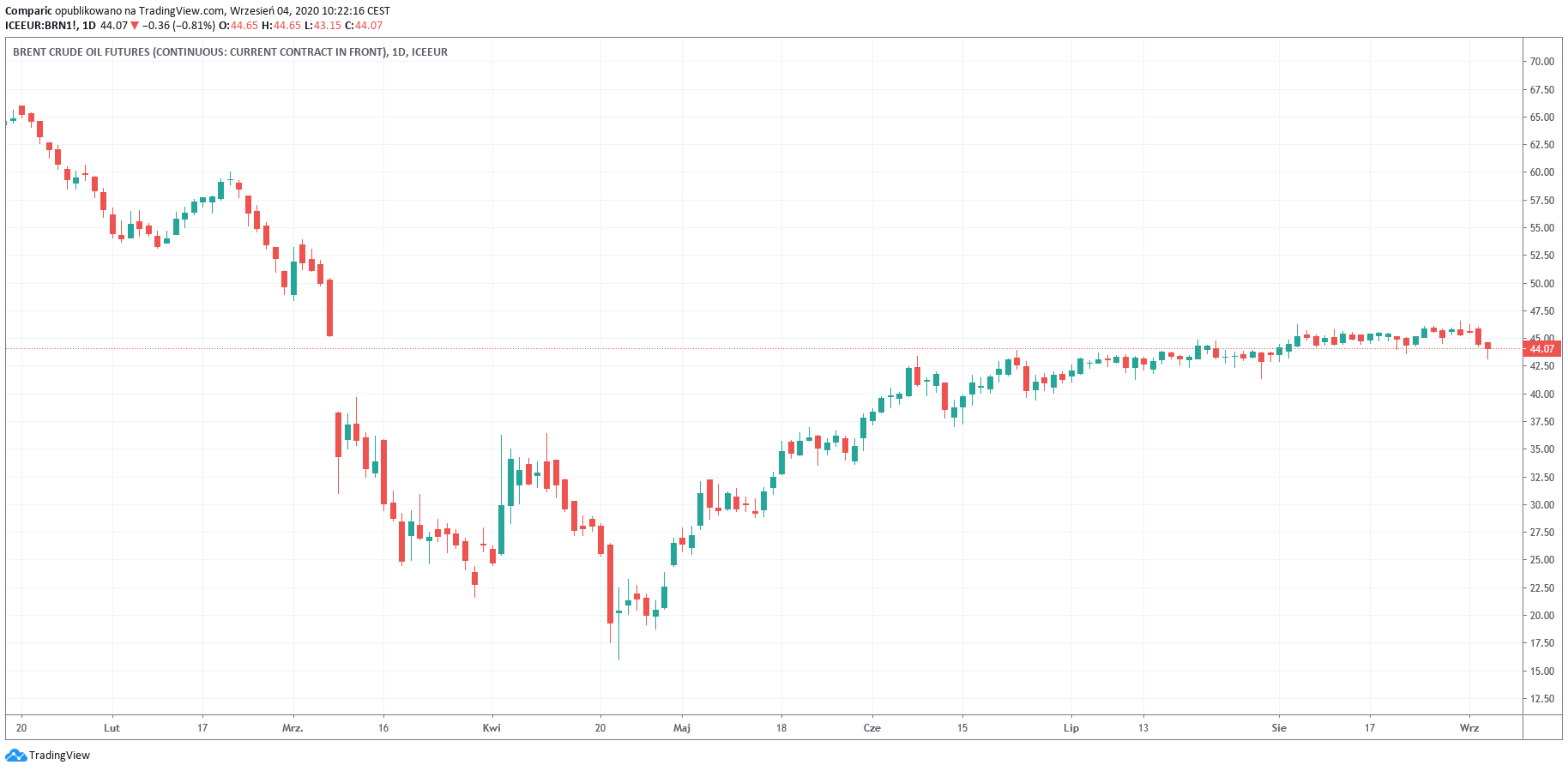 Cena ropy odbija po spadkowej serii. Popyt na paliwa nadal niepewny