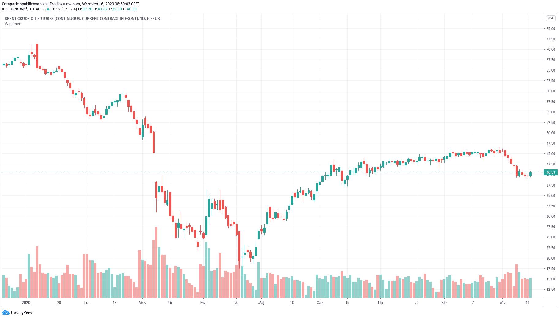 Cena ropy WTI wzrosła o ponad 5,2% w ostatnich dwóch sesjach