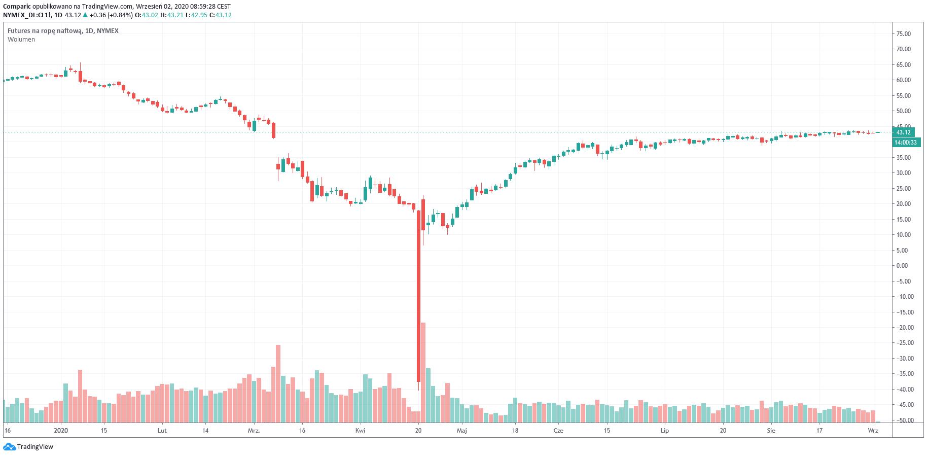 Cena ropy Brent przebija 46 dol. za baryłkę. Zapasy ropy maleją powyżej oczekiwań
