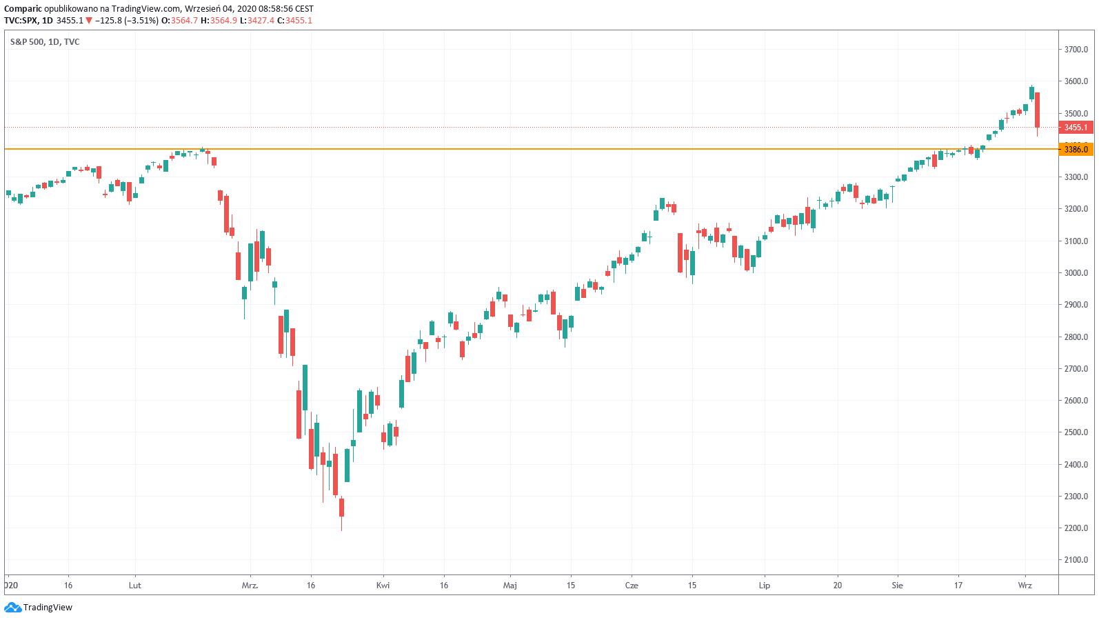 Cena złota w okolicach 1935 dol. Czy odwrót na NASDAQ wywoła wzrosty kruszcu?