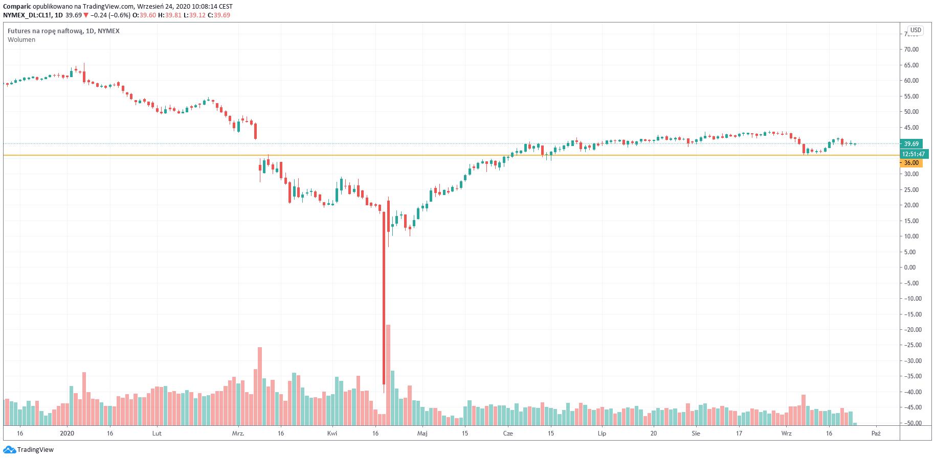 Ropa WTI tanieje poniżej 40 dol. bbl pod presją mocnego dolara