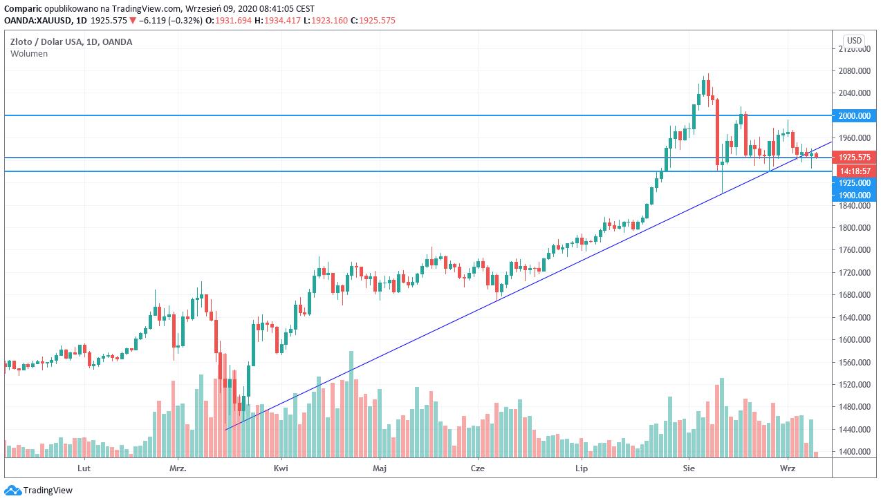 Cena złota na ważnym poziomie wsparcia. Czy spadki na NASDAQ wpłyną na wycenę?
