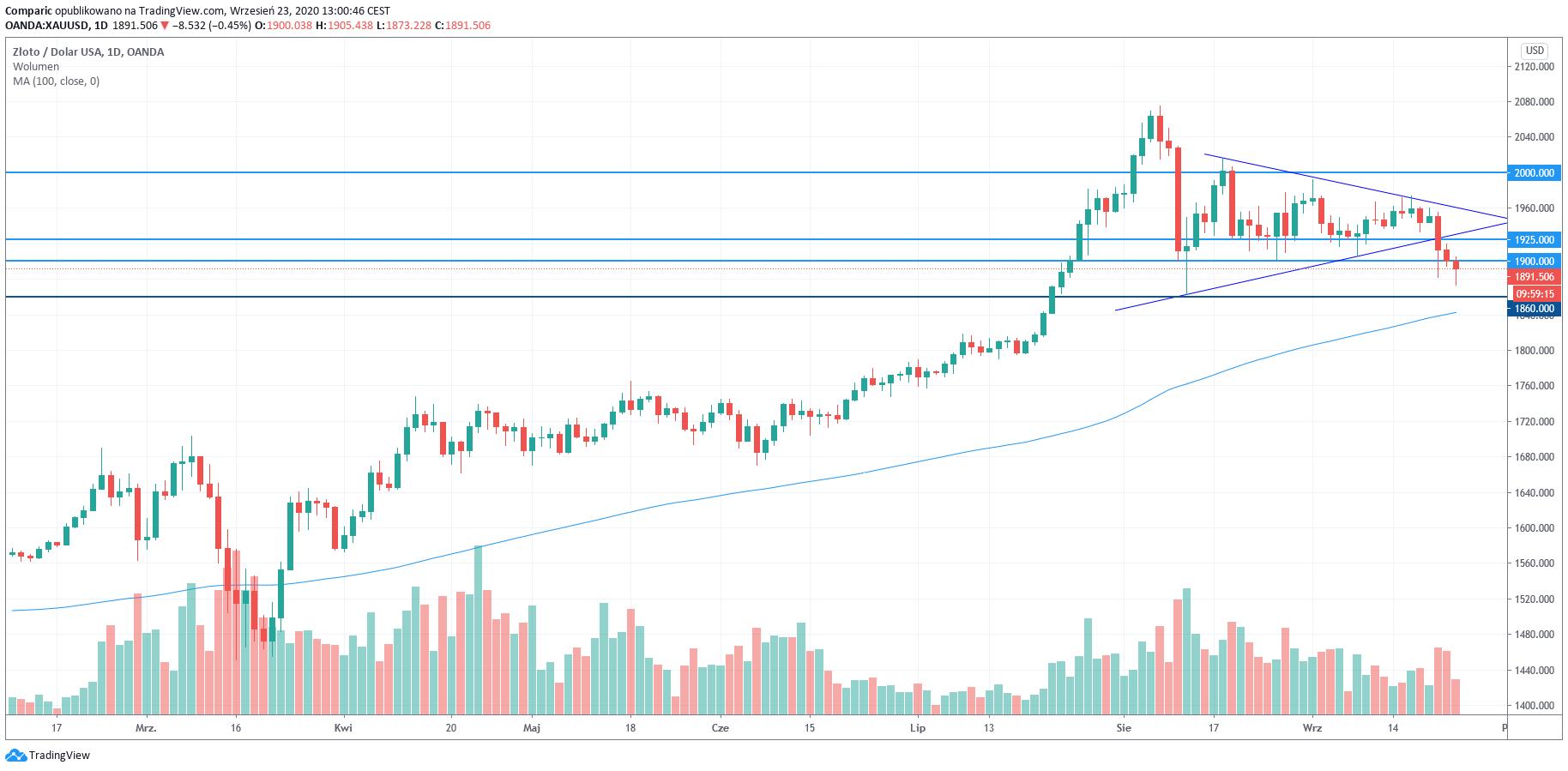 Cena złota poniżej 1900 dol. To już trzeci dzień silnych spadków kruszcu